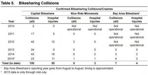 collision data