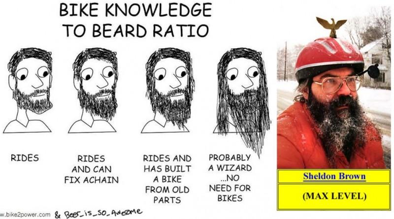 beard lead