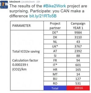 bike lead
