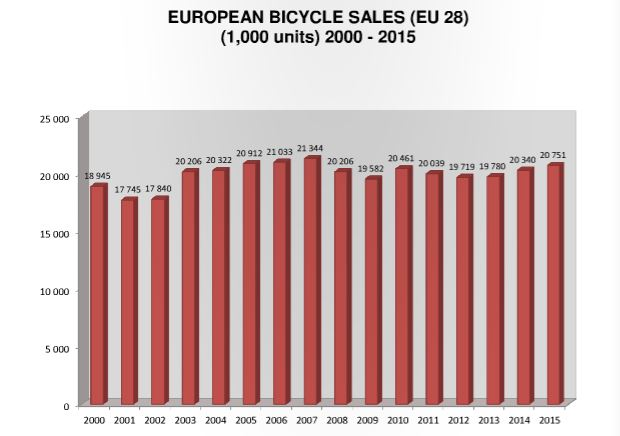 European bicycle market report: Key trends, production ...
