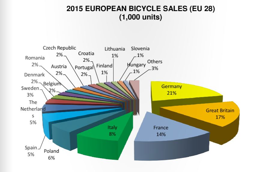 Global Bicycle Market Size