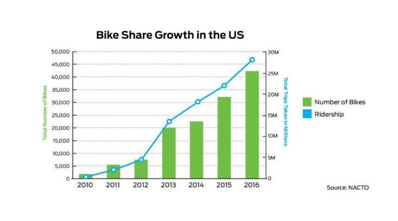 bike share lead