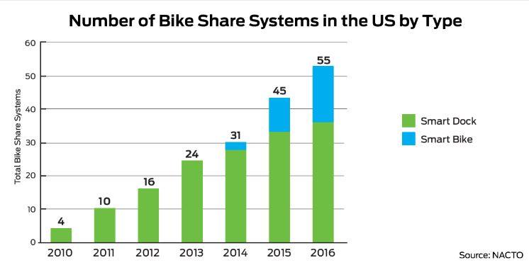 bike share smart