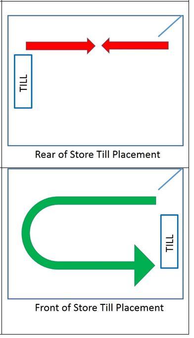 diagram store