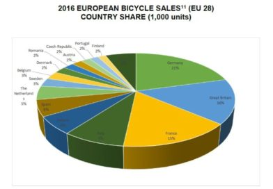 CONEBI annual report: EU bicycle sales, production, jobs and electric bike data revealed