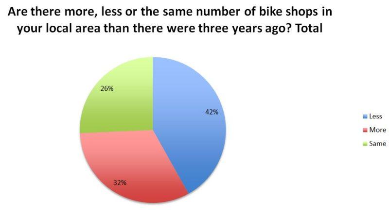 bike shop openings