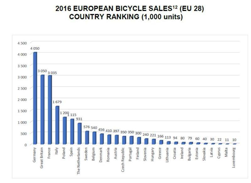 sales bicycles