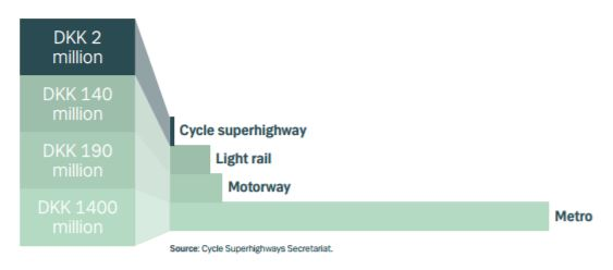 infrastructure costs