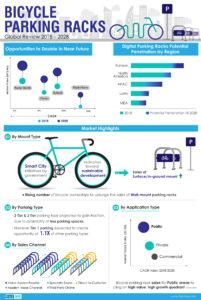 bicycle parking rack study
