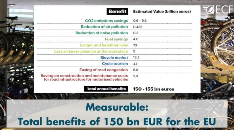 €150 billion