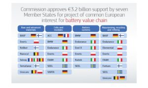 European commission battery fund