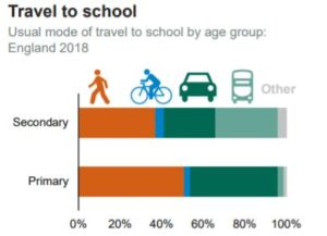 school cycling