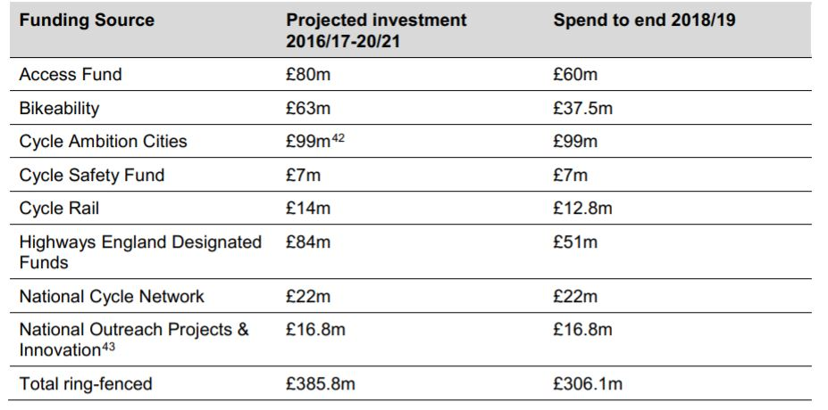 cycling and walking investment