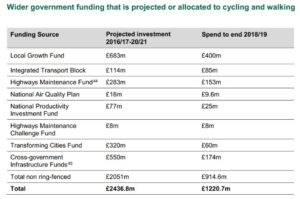 Indirect funding for cycling and walking