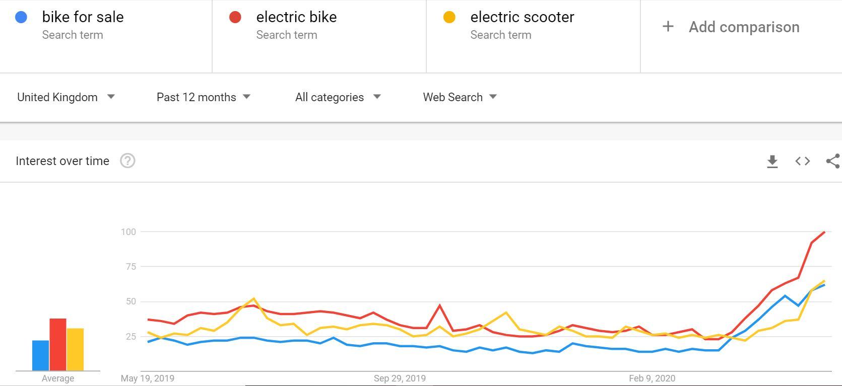 uk google trends