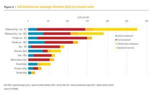 active transport resources