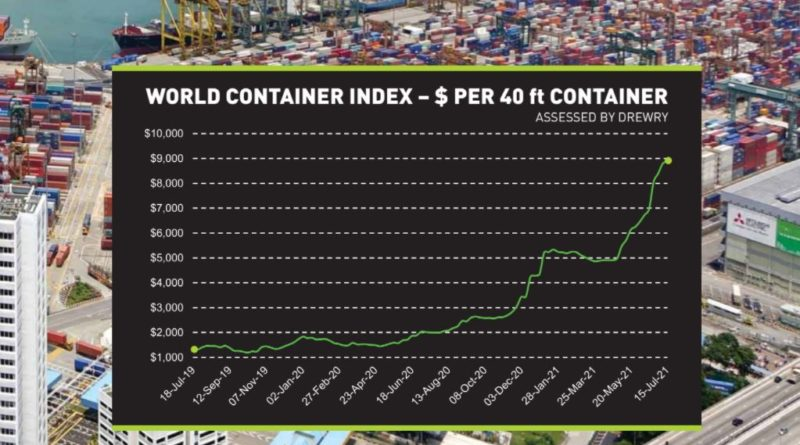 container price increase