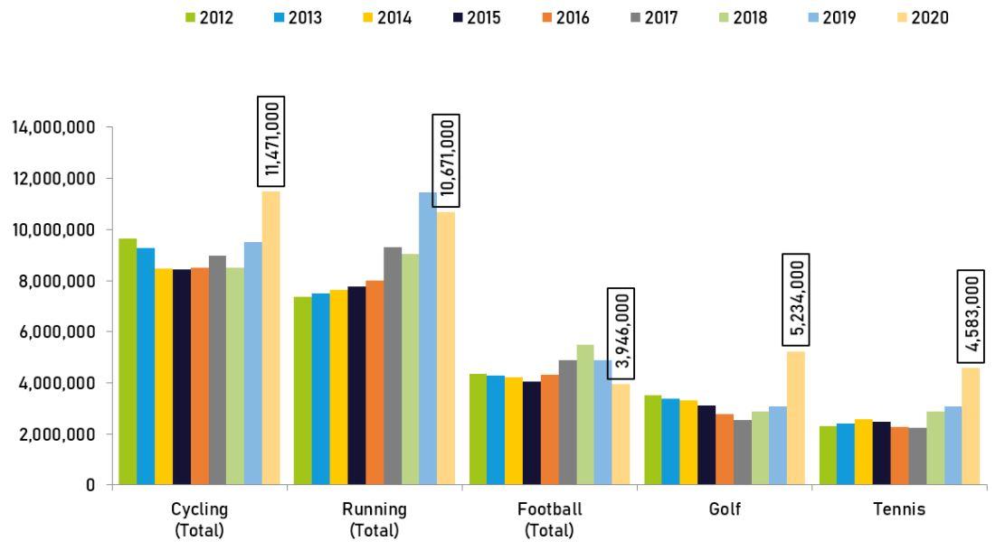 sports marketing participation